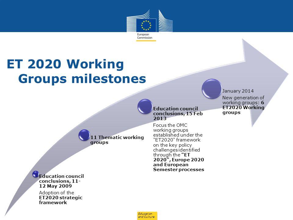 ET 2020 Working Groups milestones