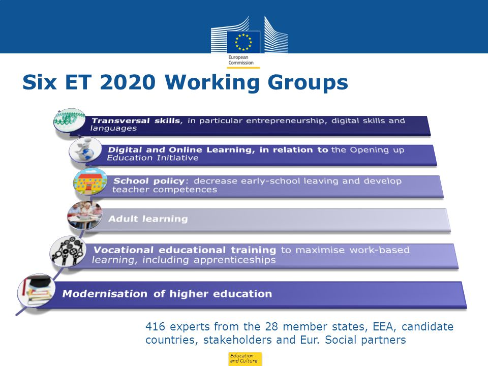Six ET 2020 Working Groups Transversal skills, in particular entrepreneurship, digital skills and languages.