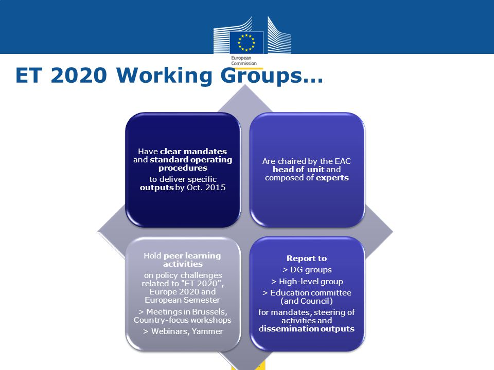 ET 2020 Working Groups… Have clear mandates and standard operating procedures. to deliver specific outputs by Oct. 2015.