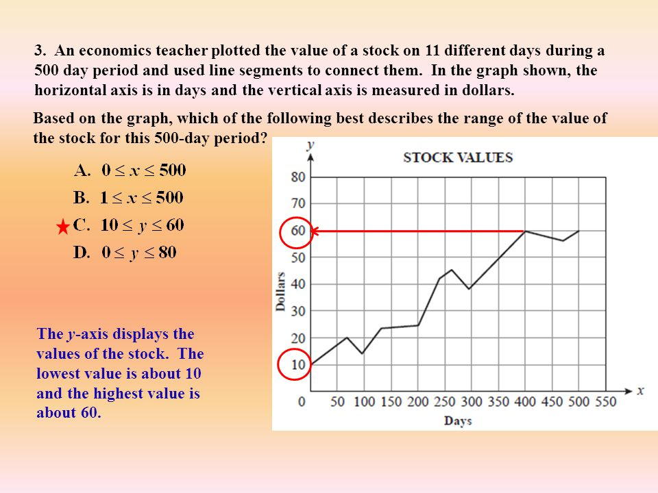 3. An economics teacher plotted the value of a stock on 11 different days during a 500 day period and used line segments to connect them. In the graph shown, the horizontal axis is in days and the vertical axis is measured in dollars.