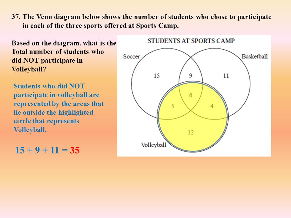 The Venn diagram below shows the number of students who chose to participate in each of the three sports offered at Sports Camp.