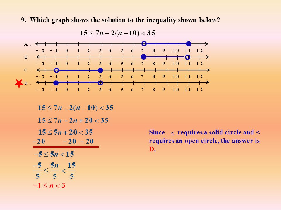 9. Which graph shows the solution to the inequality shown below