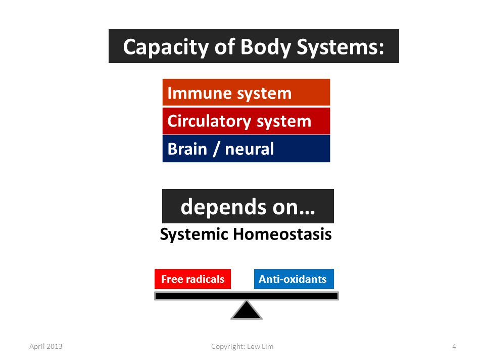 Capacity of Body Systems: