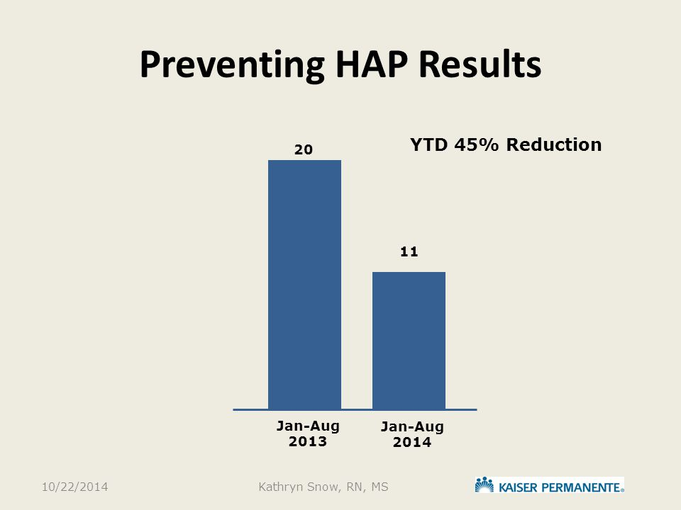 Preventing HAP Results