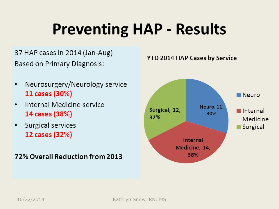 Preventing HAP - Results