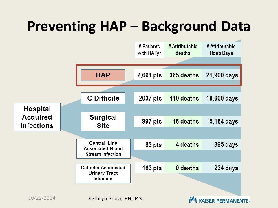 Preventing HAP – Background Data