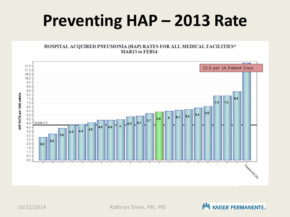 Preventing HAP – 2013 Rate 10/22/2014 Kathryn Snow, RN, MS