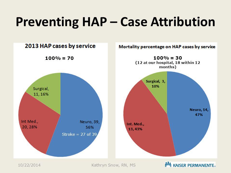 Preventing HAP – Case Attribution