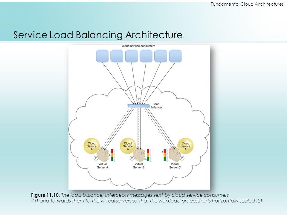 Service Load Balancing Architecture