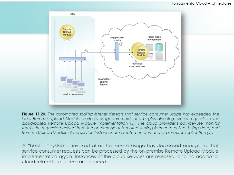 Fundamental Cloud Architectures