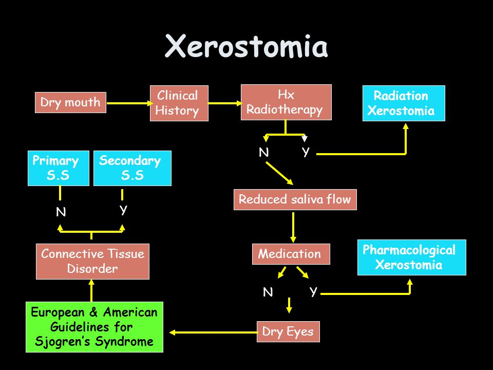 Xerostomia Clinical History Hx Radiotherapy Radiation Xerostomia