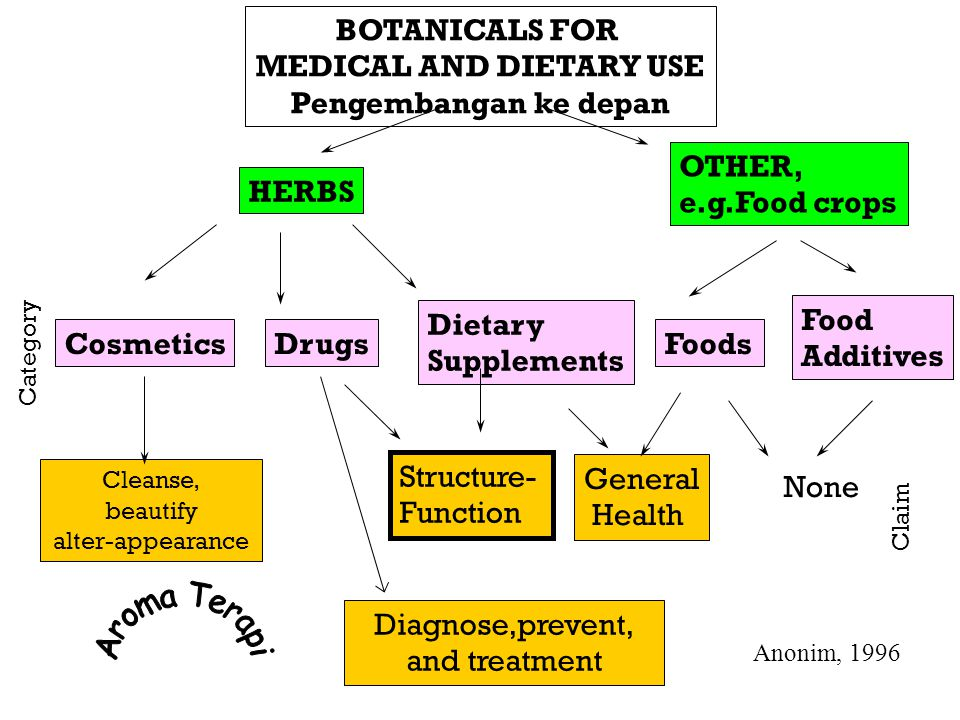 MEDICAL AND DIETARY USE