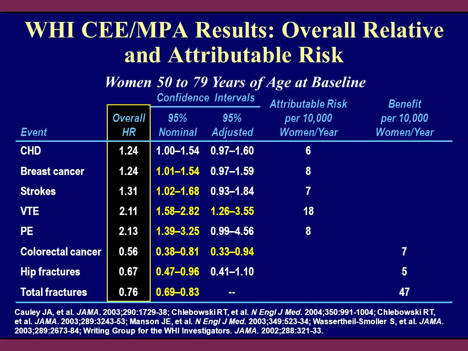 WHI CEE/MPA Results: Overall Relative and Attributable Risk