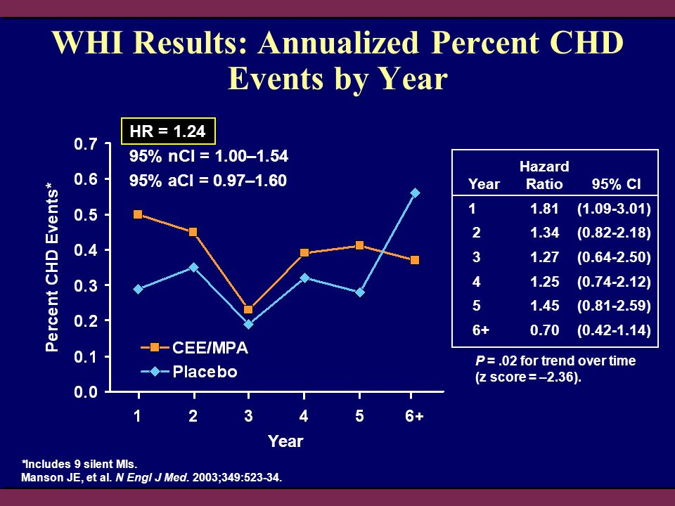 WHI Results: Annualized Percent CHD Events by Year