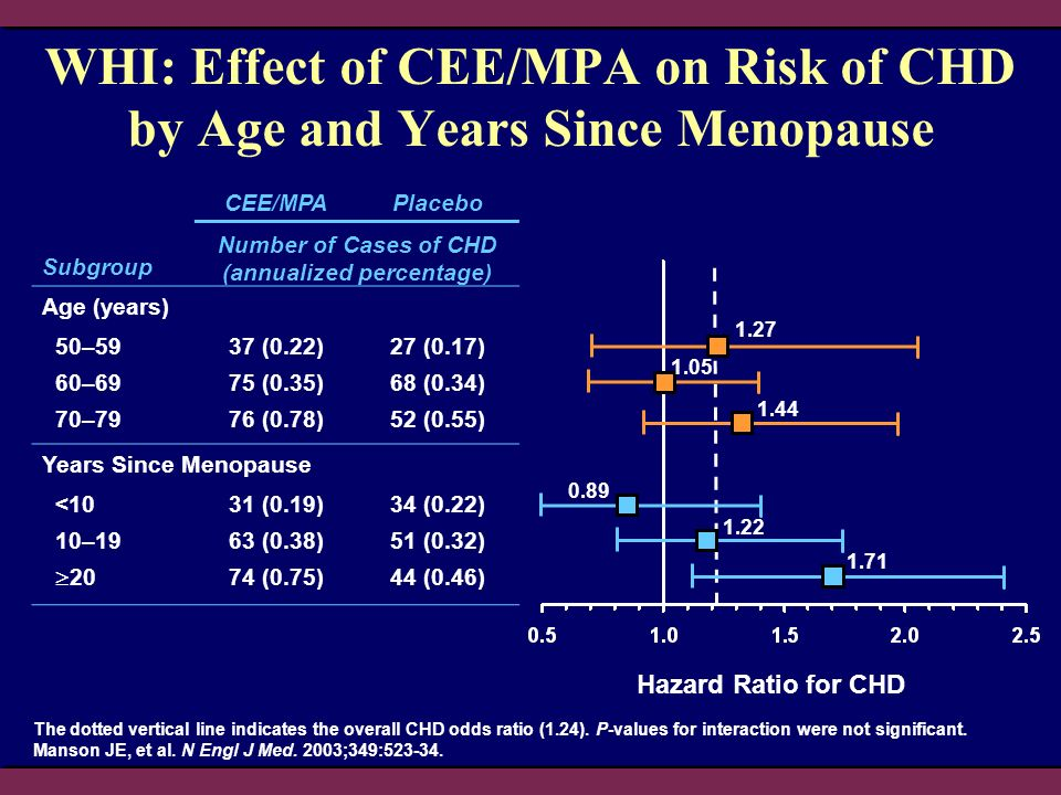 WHI: Effect of CEE/MPA on Risk of CHD by Age and Years Since Menopause