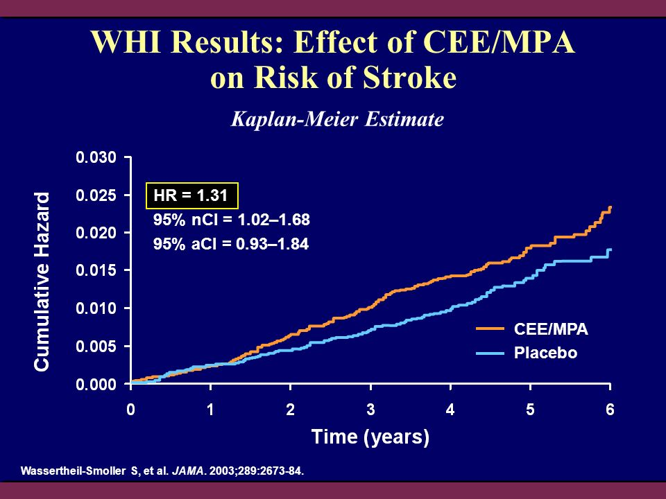 WHI Results: Effect of CEE/MPA on Risk of Stroke