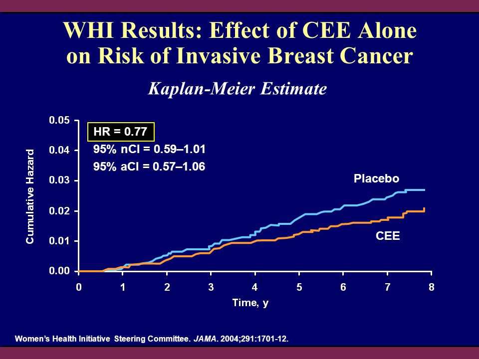 WHI Results: Effect of CEE Alone on Risk of Invasive Breast Cancer