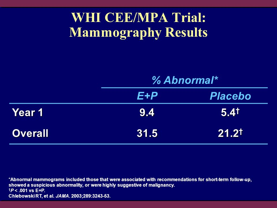 WHI CEE/MPA Trial: Mammography Results