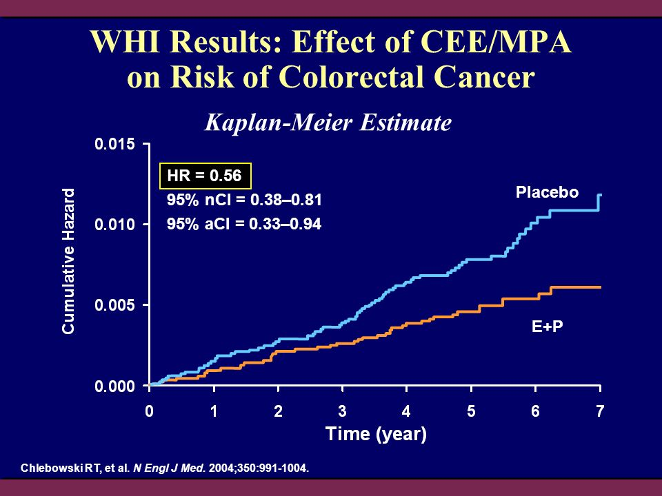 WHI Results: Effect of CEE/MPA on Risk of Colorectal Cancer