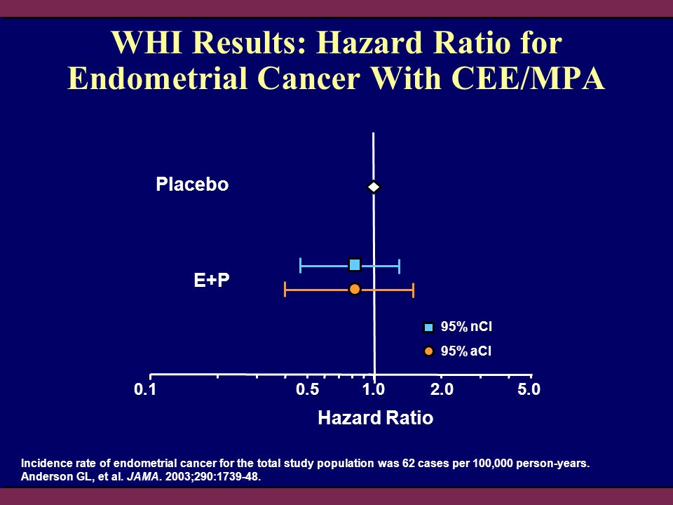 WHI Results: Hazard Ratio for Endometrial Cancer With CEE/MPA