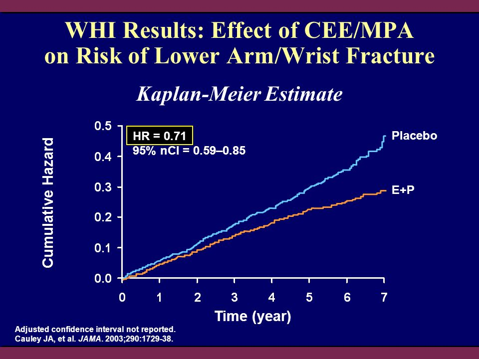 WHI Results: Effect of CEE/MPA on Risk of Lower Arm/Wrist Fracture