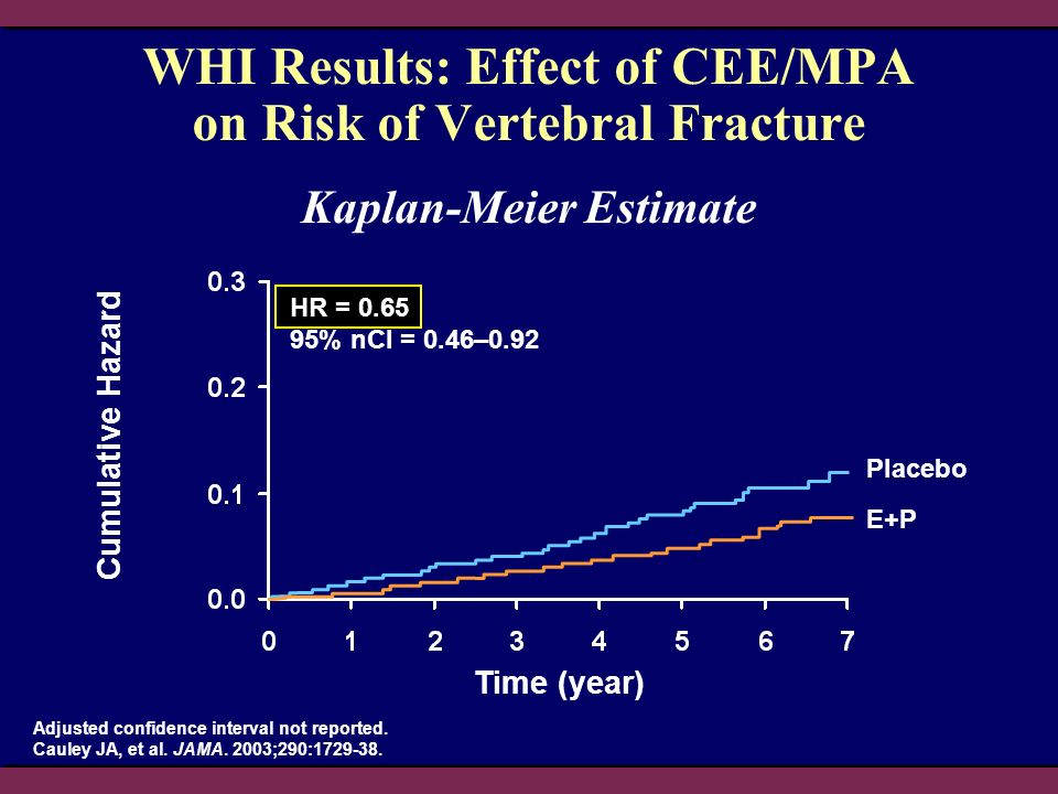 WHI Results: Effect of CEE/MPA on Risk of Vertebral Fracture
