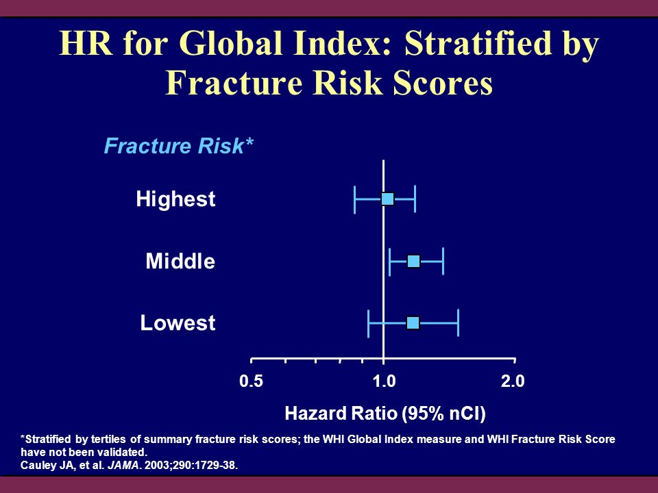HR for Global Index: Stratified by Fracture Risk Scores