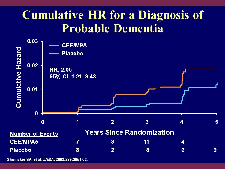 Cumulative HR for a Diagnosis of Probable Dementia