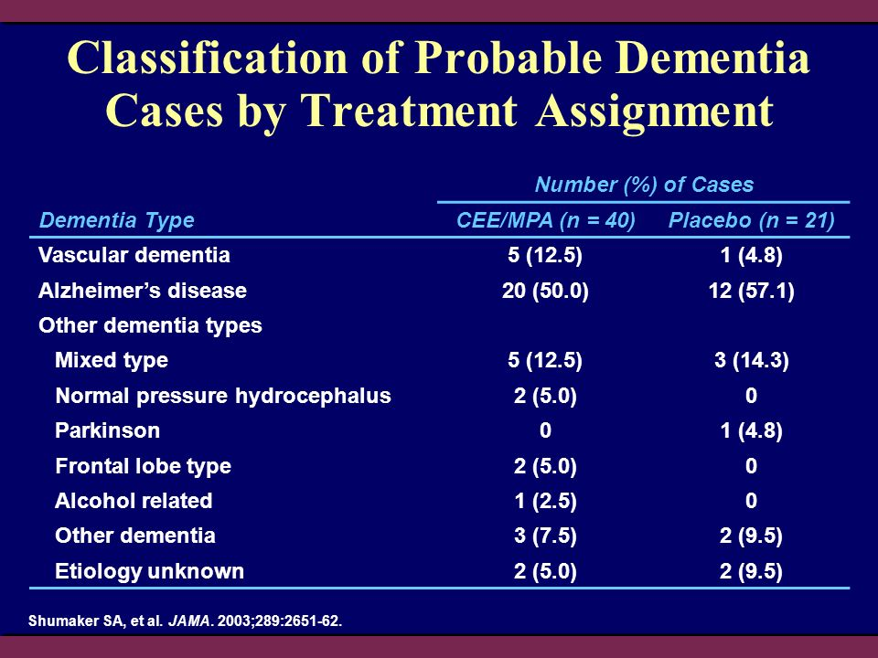 Classification of Probable Dementia Cases by Treatment Assignment