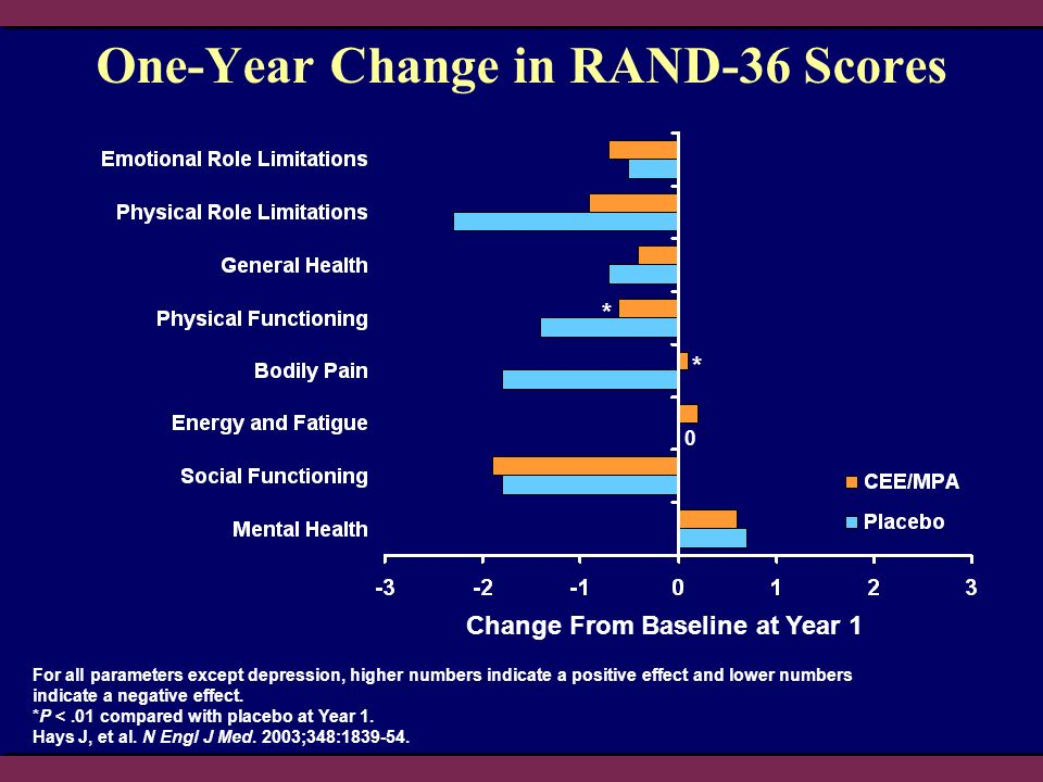 One-Year Change in RAND-36 Scores