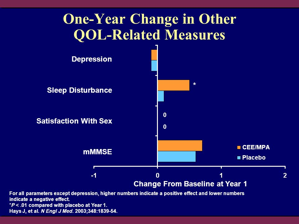 One-Year Change in Other QOL-Related Measures