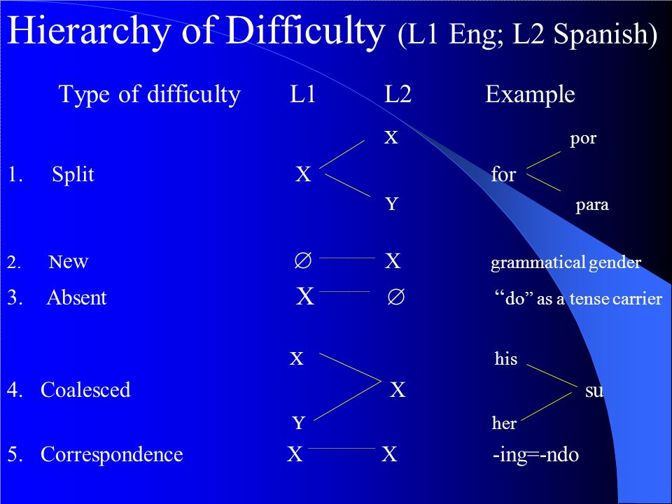 Hierarchy of Difficulty (L1 Eng; L2 Spanish)