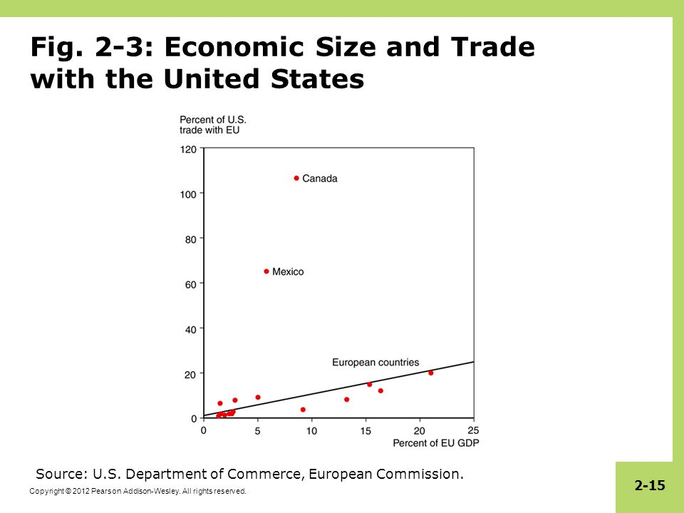 Fig. 2-3: Economic Size and Trade with the United States