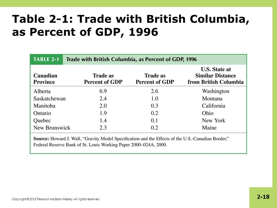 Table 2-1: Trade with British Columbia, as Percent of GDP, 1996