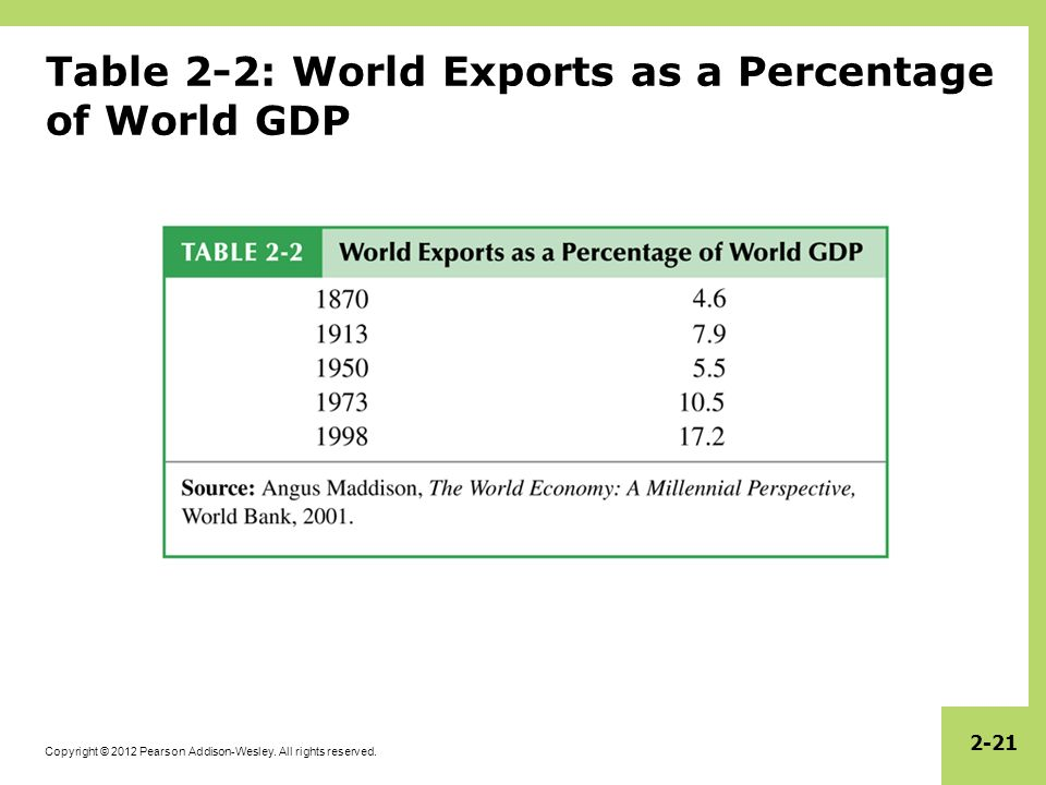 Table 2-2: World Exports as a Percentage of World GDP