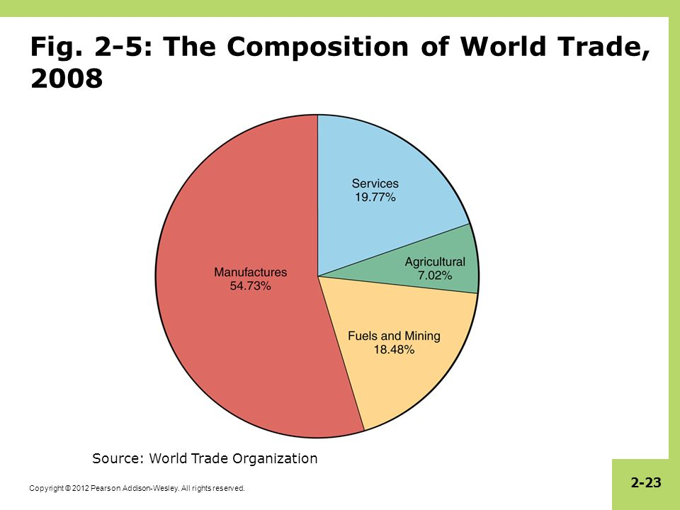 Fig. 2-5: The Composition of World Trade, 2008