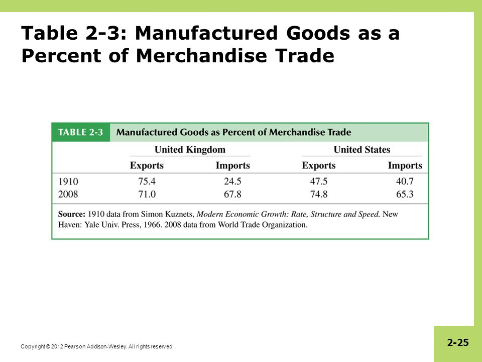 Table 2-3: Manufactured Goods as a Percent of Merchandise Trade