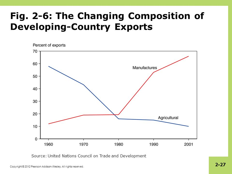 Fig. 2-6: The Changing Composition of Developing-Country Exports
