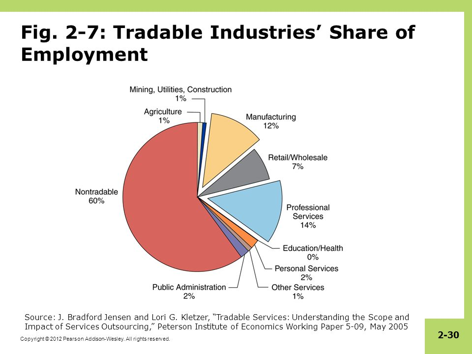 Fig. 2-7: Tradable Industries' Share of Employment