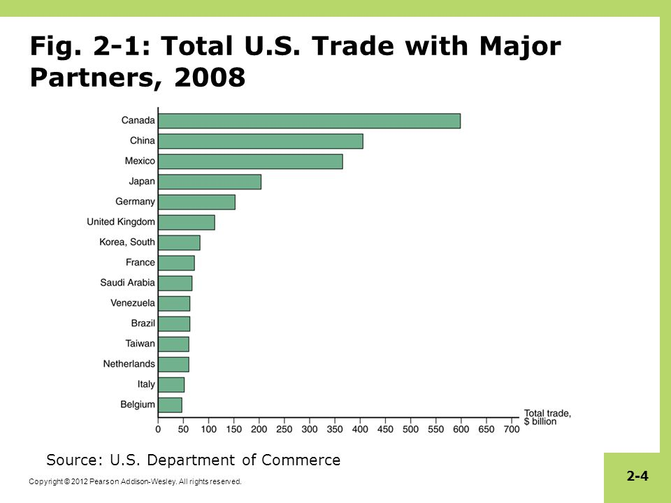 Fig. 2-1: Total U.S. Trade with Major Partners, 2008