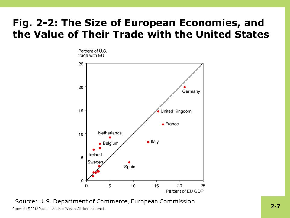 Fig. 2-2: The Size of European Economies, and the Value of Their Trade with the United States