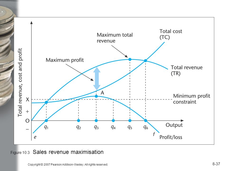 sales revenue maximisation theory Firm which assumes profit maximization, many alternative theories have  4 c j  hawkins, 'on the sales revenue maximization hypothesis',.