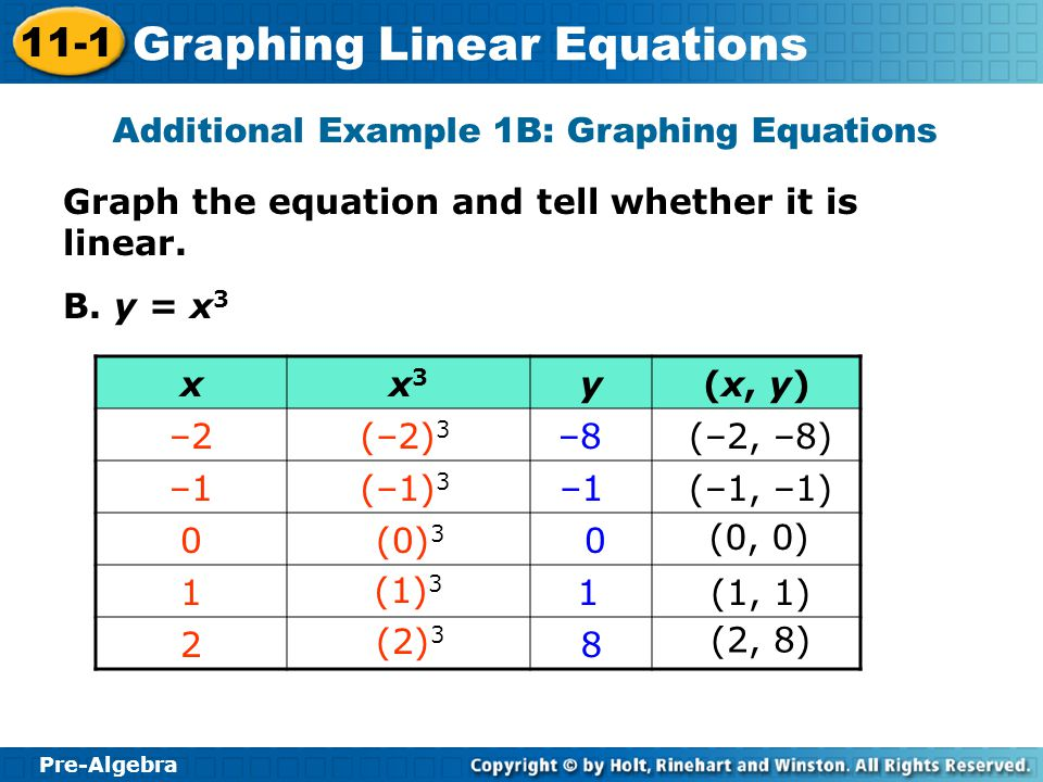 Additional Example 1B: Graphing Equations
