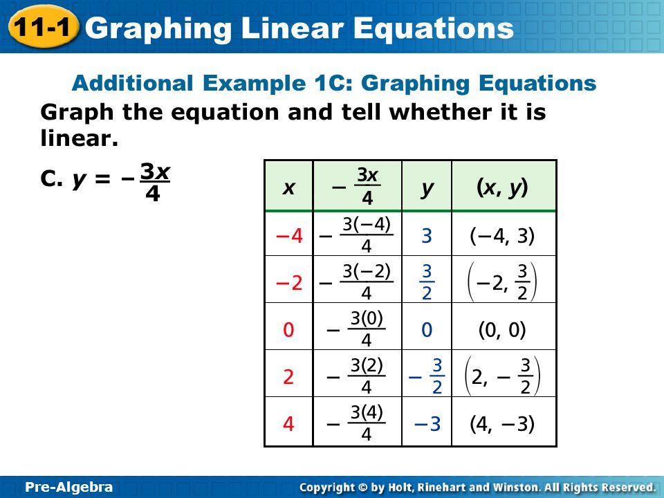 Additional Example 1C: Graphing Equations