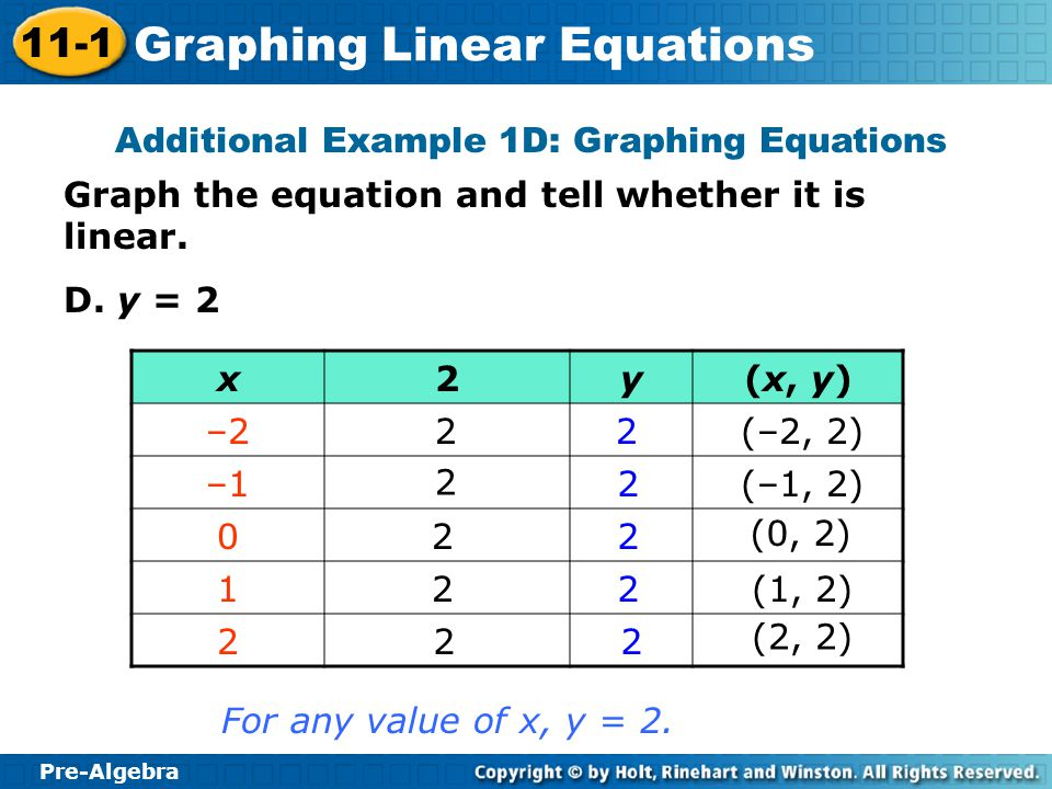 Additional Example 1D: Graphing Equations