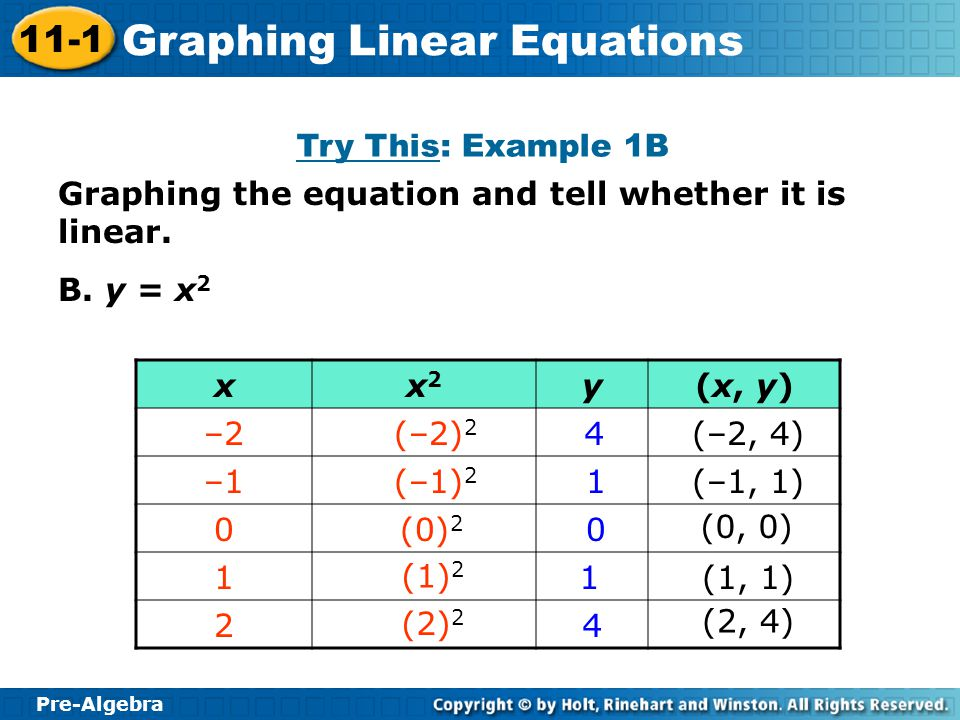 Try This: Example 1B Graphing the equation and tell whether it is linear. B. y = x2. x. x2. y. (x, y)