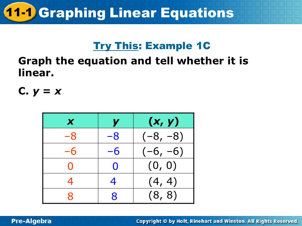 Try This: Example 1C Graph the equation and tell whether it is linear. C. y = x. x. y. (x, y) –8.