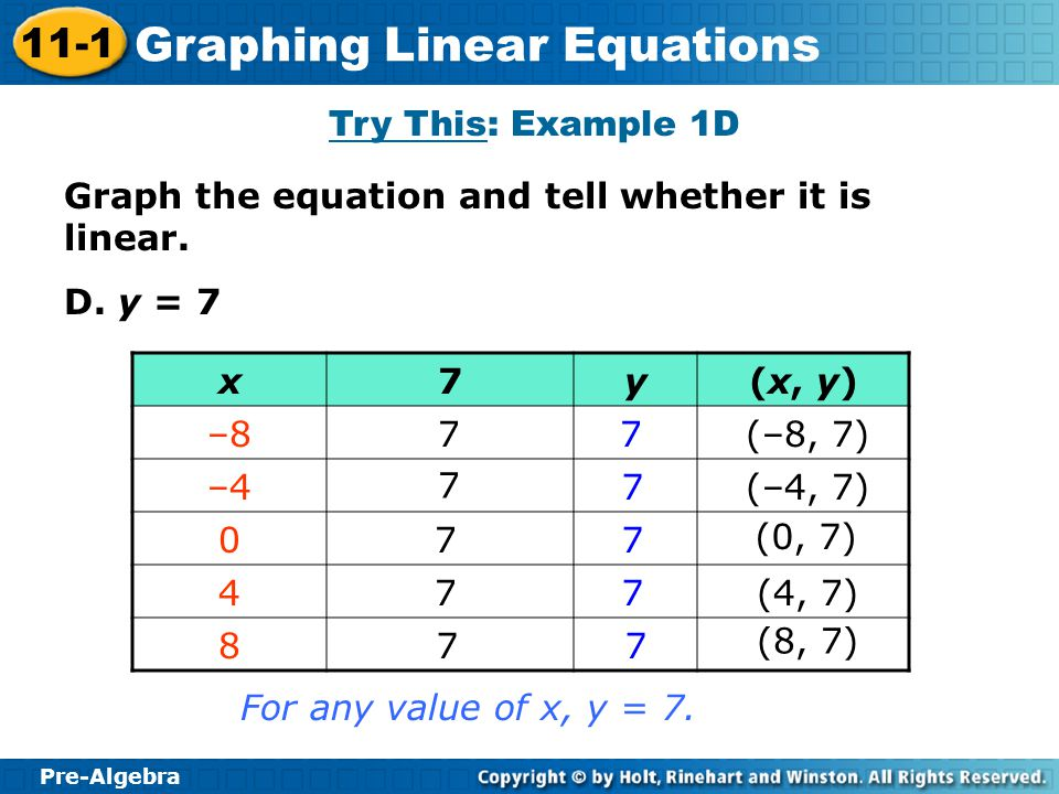 Try This: Example 1D Graph the equation and tell whether it is linear. D. y = 7. x. 7. y. (x, y)