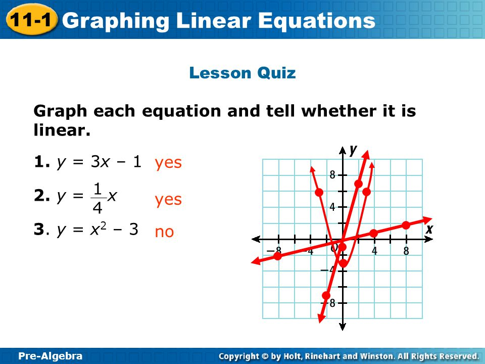 Lesson Quiz Graph each equation and tell whether it is linear. 1. y = 3x – 1. 2. y = x. 3. y = x2 – 3.