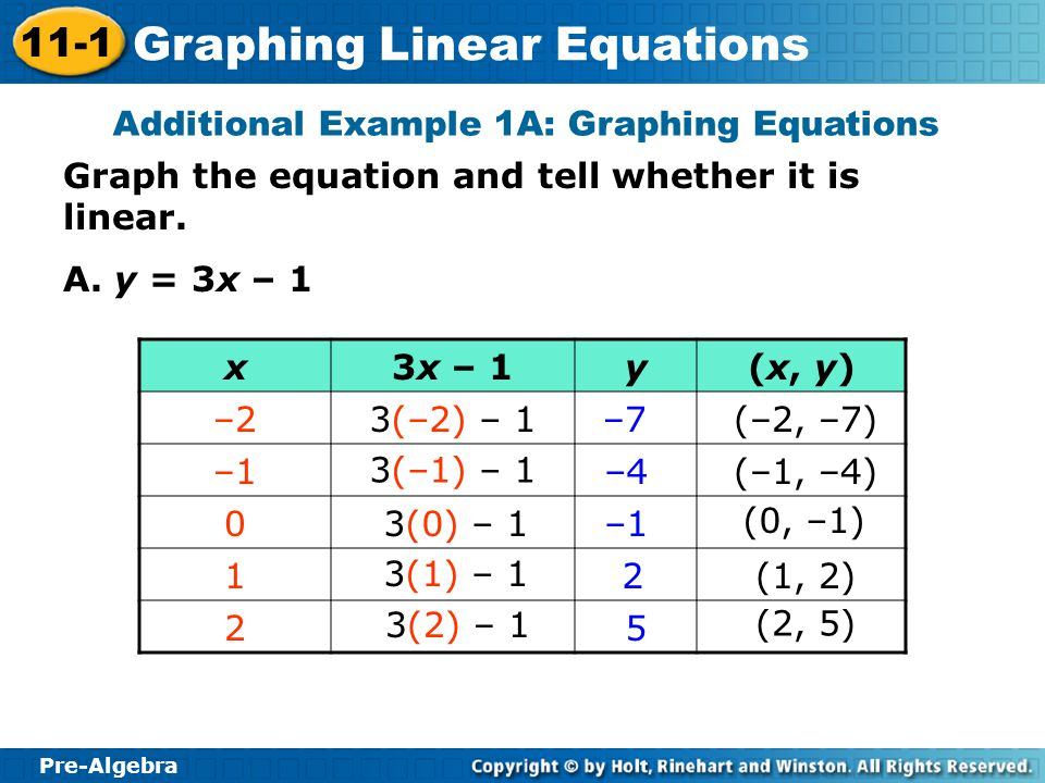 Additional Example 1A: Graphing Equations
